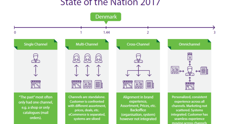 Omnichannel Denmark state of the nation 2017